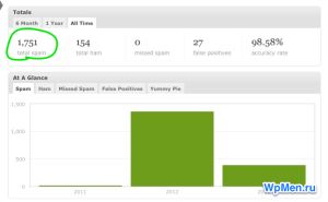 Количество заблокированных спам комментариев за 2 года на interhack