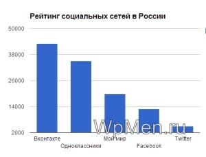 Рейтинг социальных сетей в России.