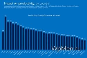 Рейтинг стран использующих социальные сети.